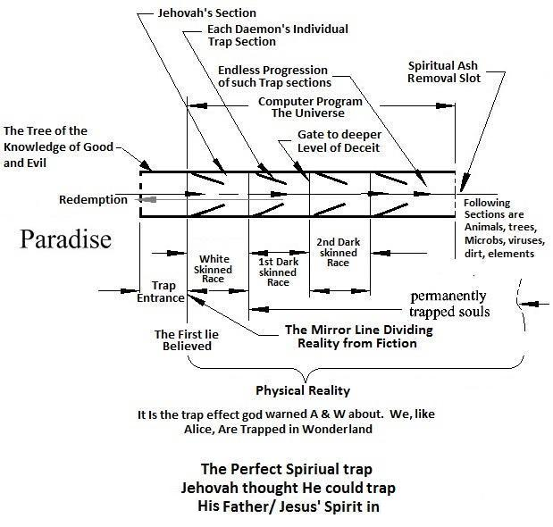 the spiritual trap is like anet with untold many sections in it